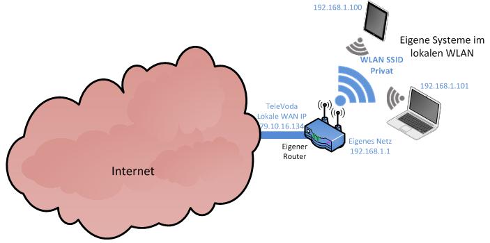 Lokales Netz Ist-Zustand